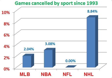 Photo of NHL Lockout-Greed, Ego, and Stupidity